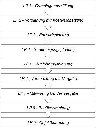 Architekt Münster leistungsphasen architekt munster jpg krogmann többen
